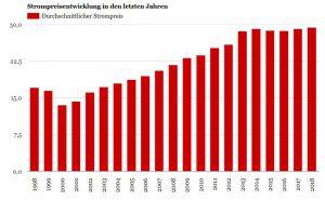 Strompreisentwicklung in den letzten Jahren